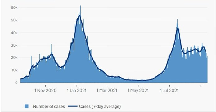 England: The above graph shows the number of COVID cases in England as of the date reported.  This shows that infections are decreasing in the country amid the heat of September, allowing people to spend more time outside