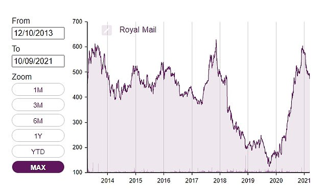 Shares of Royal Mail sank after peaking a few years ago, but have risen in pandemic