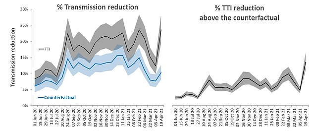 The gray line shows the ratio of transmission reduction from the NHS test trace and isolate.  The blue line on the left graph shows how much transmission would be reduced without the testing system if people and their families stayed home when they had symptoms.