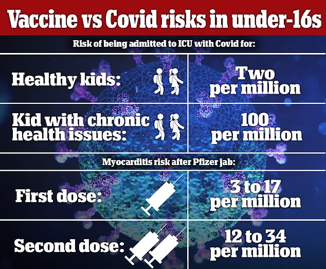 Earlier this month: The JCVI said it cannot recommend COVID jobs for healthy 12 to 15-year-olds because the direct benefit to their health was only modest.