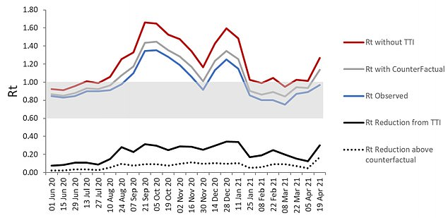 The graph displays estimates of the R rate without testing and tracing (red line) if the virus was able to spread freely;  The rate if there was no testing but people followed the isolation rules when they experienced symptoms (grey line) and the R rate was actually recorded (blue line).  The solid black line shows a decrease in the R rate due to test and tracing, while the dotted black line indicates a direct effect of NHS test and trace.