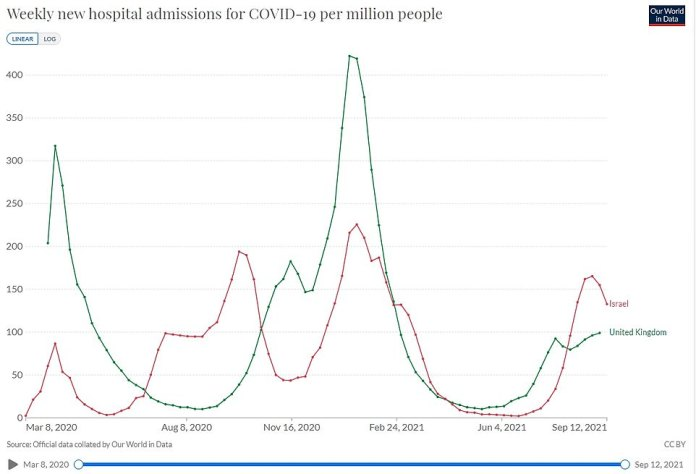 Israel has seen its Covid hospitalizations increase since starting to administer booster shots (shown in the graph above of weekly hospitalizations with the virus per million people)