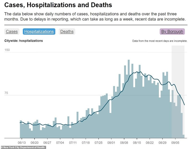 The rate of hospitalizations of newly diagnosed COVID patients has also been falling, as per city health data