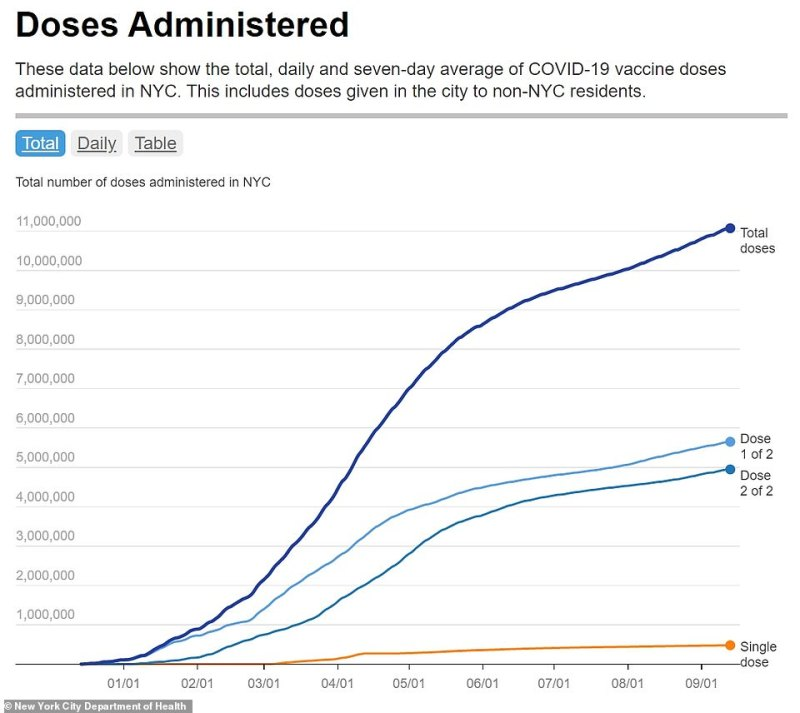 Since the start of the pandemic, New York City has administered more than 11 million total vaccine doses