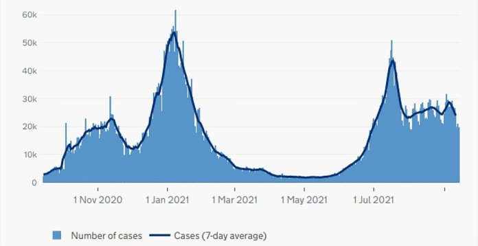 England: The graph above shows the number of COVID cases in England as of the date reported.  It suggests the country has yet to see a spike in recorded infections in Scotland after children return to school