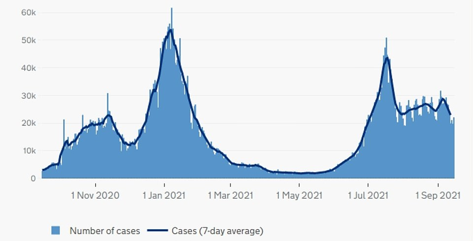 ENGLAND: The above graph shows Covid cases in England by date reported. It reveals that infections in the country are falling, despite the reopening of schools