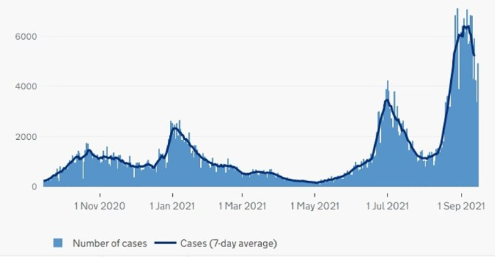 Scotland: The graph above shows the number of COVID cases in Scotland as of the date reported.  This suggests that North Frontier cases are also falling after returning to school from summer, reaching their highest level since the pandemic began.