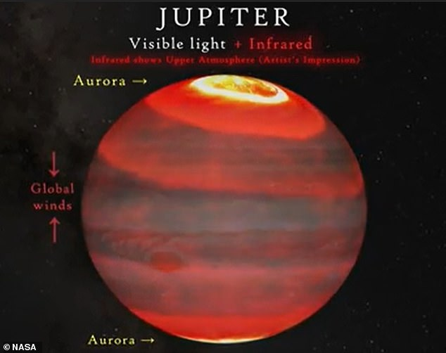 They found charged particles that escape from Jupiter's volcanic moon Io are captured by the planet's magnetic field, which in turn produces ultraviolet auroras