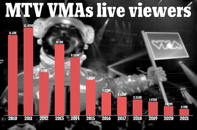 MTV hit peak viewership in 2011 with 12.4million viewers on the network. The 2021 show only saw 900,000 live viewers