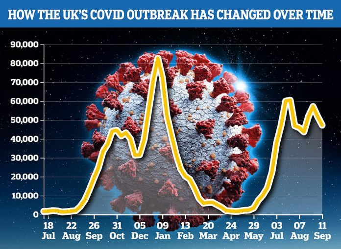 The Covid Symptom Study estimated that 47,276 people were contracting the virus every day in the UK as of 11 September.  This was a decline of nine per cent in the same period last week.