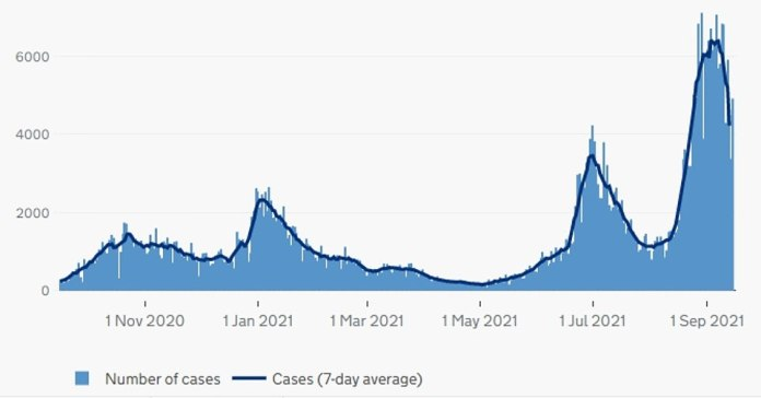 Scotland: The graph above shows the number of COVID cases in Scotland as of the date reported.  The country has not reported its Covid cases today due to a 'technical problem', although the downward trend will remain unchanged as of yesterday's data