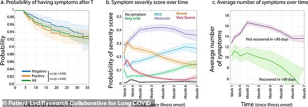 Many chronic covid patients experience symptoms for seven months or more