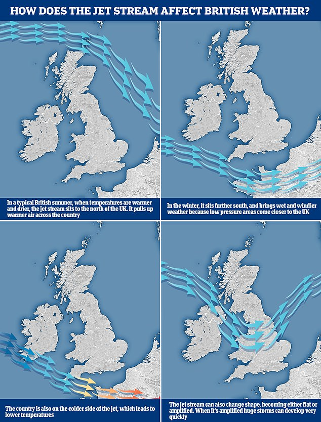 The graphic above shows how the jet stream works and where it's located between seasons