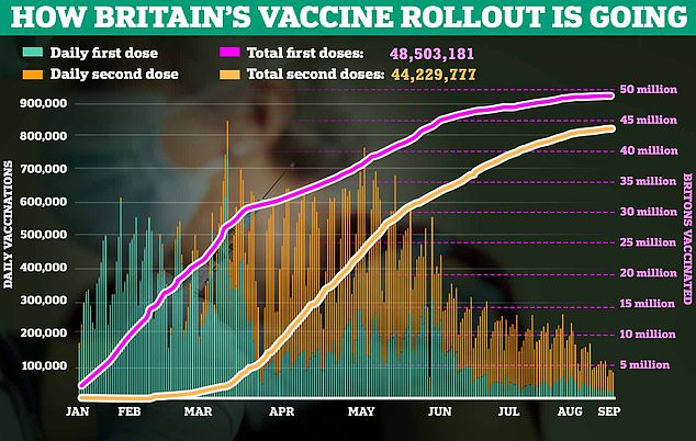 There have been 366 reports of postmenopausal bleeding - or postmenopausal bleeding - after receiving AstraZeneca, Pfizer or Moderna Vaccines.  The graph above shows how the vaccine is rolling out across the UK
