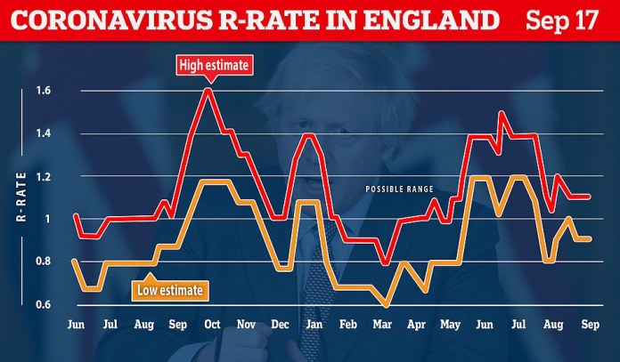 Meanwhile, the government's scientific advisory group said England's R rate held steady at around 1 over the past week, but could be as low as 0.9 or as high as 1.1.