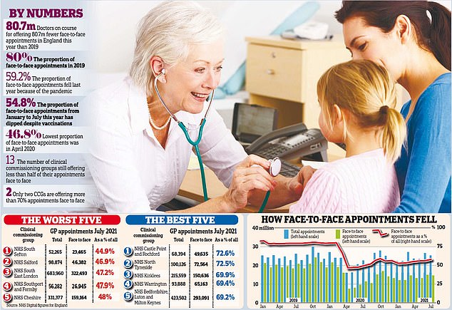 Statistics show GPs are seeing fewer patients face-to-face this year than in 2020