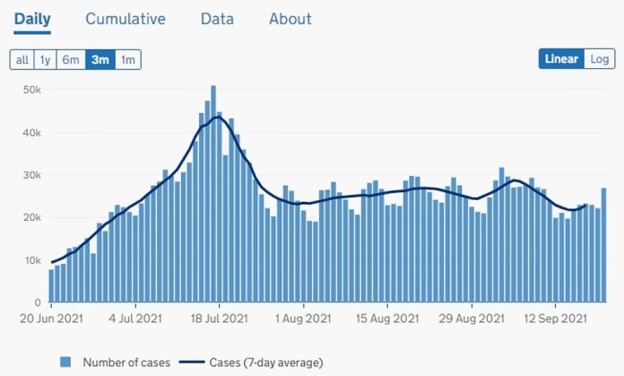 England: Cases continue to rise after plateauing in late summer