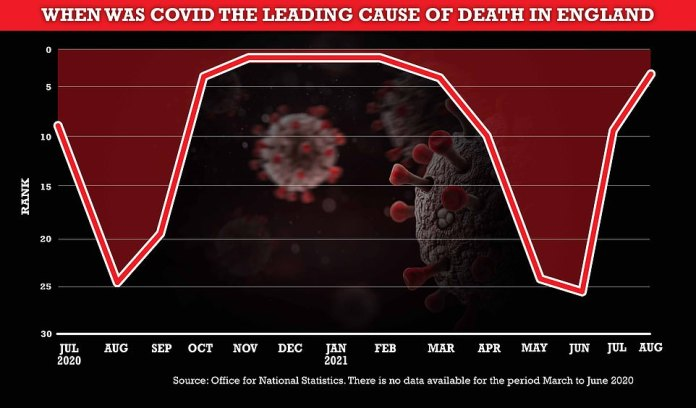 The above graph shows the rank of Covid in terms of deaths in England since July last year.  This suggests that the virus peaked at number one between November and February during the second wave.  It is now on the rise again, and was the third leading cause of death in August