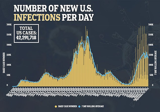 The US COVID infection rate has begun to slow down after a summer surge