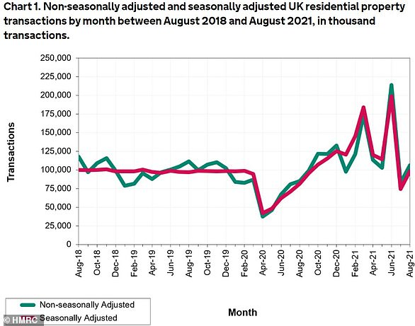 Jump: A chart from HMRC showing asset transaction levels over time