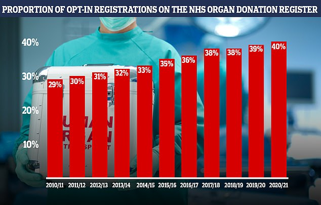 Around 40 per cent of the UK population have 'opt-in' to the organ donation register - around 26 million people.  Everyone in England is believed to have made the choice, but the people are able to choose it, so their family is aware of their decision if they die.