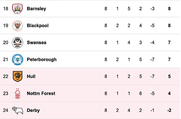 The Derby's automatic 12-point deduction under EFL rules put them at the bottom of the table at -2.  placed on