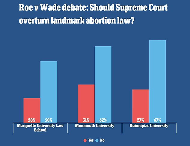 Of the 1,411 respondents to Marquette's survey, just 20 percent supported the Roe versus Wade reversal, with 50 percent opposed and 29 percent saying they had no opinion.  Two other elections also wanted to maintain the status quo.  In a Monmouth University survey, 62 percent of 802 Americans said that Roe v Wade should be left in place, and 67 percent of respondents said they 'generally agree' with the Supreme Court's decision.