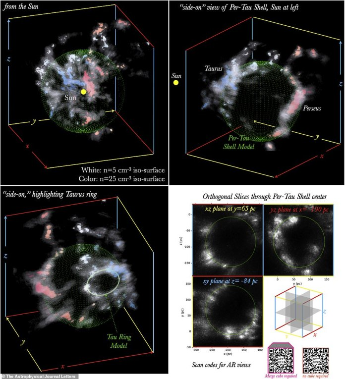 The cavity may have been created by an ancient supernova 10 million years ago.  Research suggests that the Perseus and Taurus molecular clouds are not two separate structures, but may have formed together