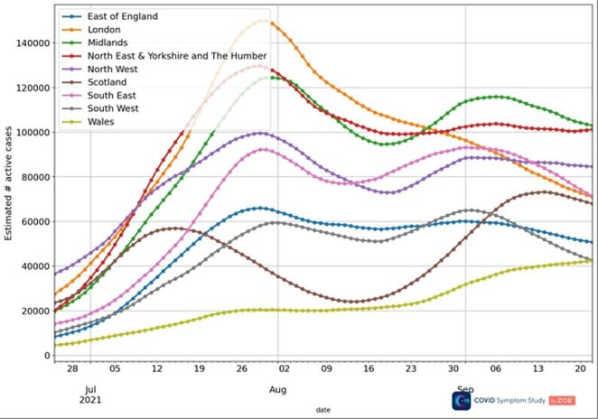 The above graph shows the study's estimated of Covid cases by regions over time. It suggests they are flatlining in all areas