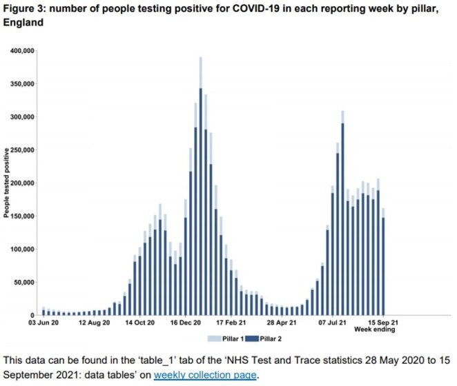 Latest figures from Test and Trace showed Covid cases in England fell 22 per cent up to September 15, after 161,923 cases were recorded through testing. Infections are now at their lowest levels since the end of June.
