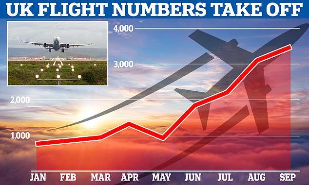 This graph shows the increase in the number of daily flights this year, with the first day of each month used to illustrate the trend