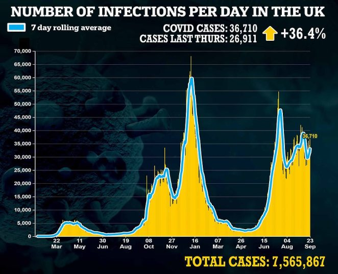 Department of Health data, on the other hand, has shown Covid infections rose week-on-week every day in Britain over the latest six days. Infections are rising fastest among school-age children