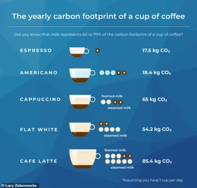 Espresso is the most eco-friendly coffee option, based primarily on smaller cups and the fact that it doesn't come with milk, the calculator revealed.