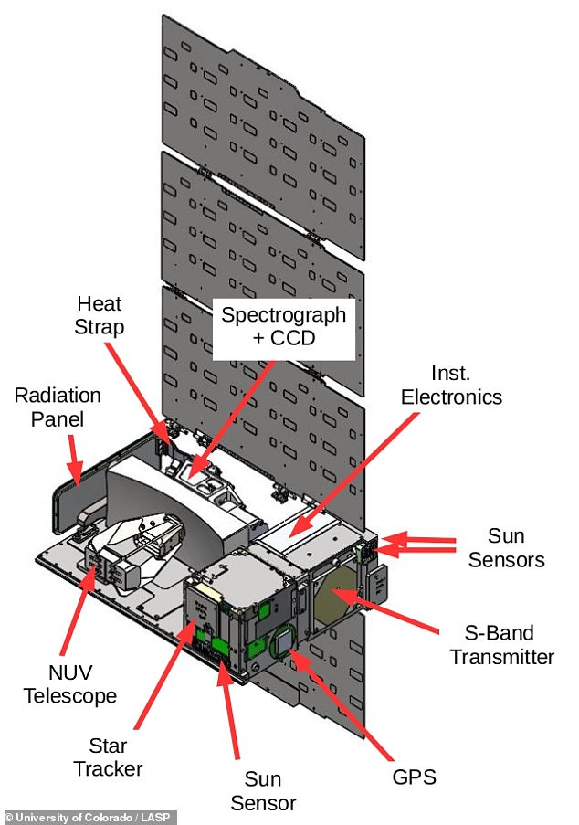The Colorado Ultraviolet Transit Experiment (CUTE) is a Cube satellite that will conduct a seven-month-long mission