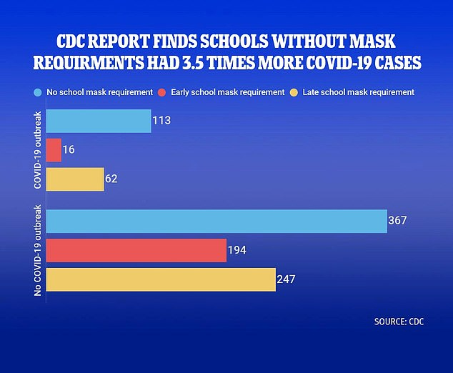 Researchers claim this shows that schools without masks have 3.5 times more outbreaks than those that require face coverings (above)