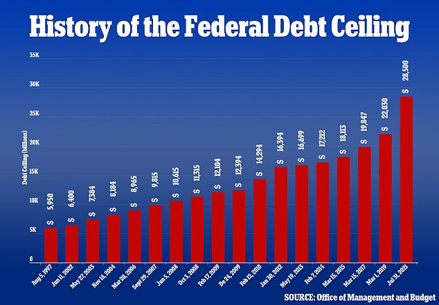 A new report claims that a US default on federal debt would be 'catastrophic to the economy, as Republicans and Democrats in Congress try to reach a deal