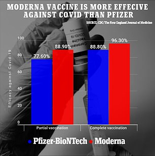 The booster was approved after several reports, including a CDC study, showed the Moderna jab was 96.3% effective against symptomatic disease, while the Pfizer shot was 88.9% effective—and the Moderna jab was even more effective after a single dose.
