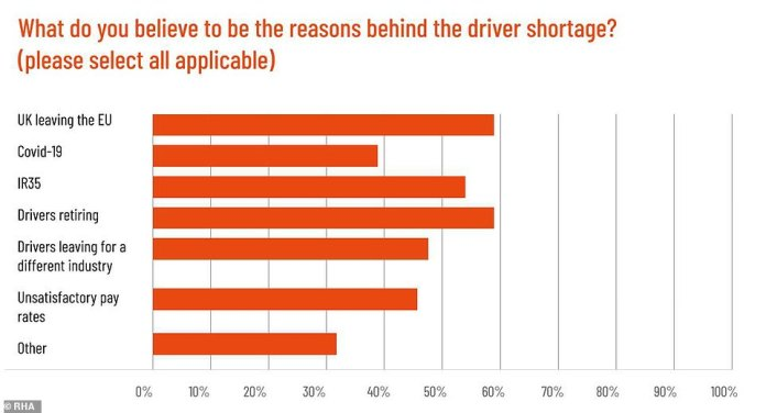 According to the Road Haulage Association (RHA) the UK is short of around 100,000 HGV drivers. In a survey earlier this year the RHA asked drivers what was behind the shortage. Brexit came out on top, joint with drivers retiring. Pay and conditions were also among the reasons for drivers leaving, along with issues surrounding the Covid pandemic