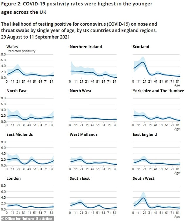 The above graph shows that the COVID positivity rate was highest among the younger age groups from two weeks to 11 September, the latest available