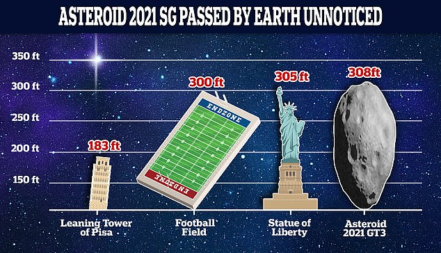Asteroid 2021 SG's diameter is between 138 and 308 feet, larger than a football field and roughly the size of the State of Liberty