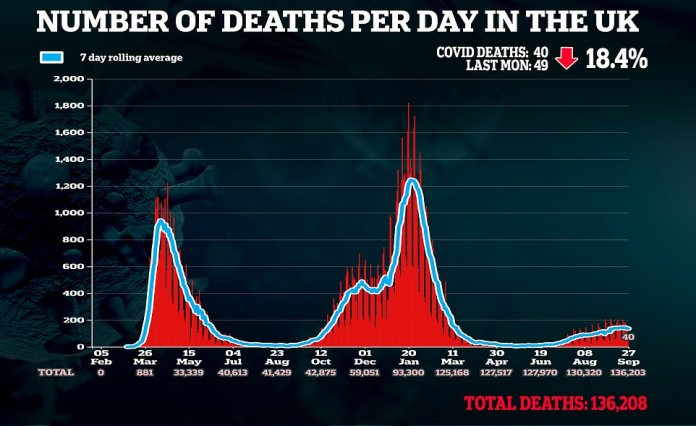 40 more deaths were also posted, compared to 49 lab-confirmed victims registered a week ago