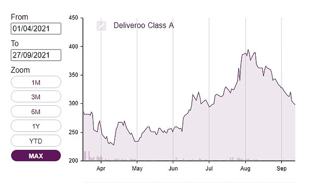 Shares of Deliveroo sank after its IPO, but then went on a strong run since early August before slipping back -- they remain at float value, though.