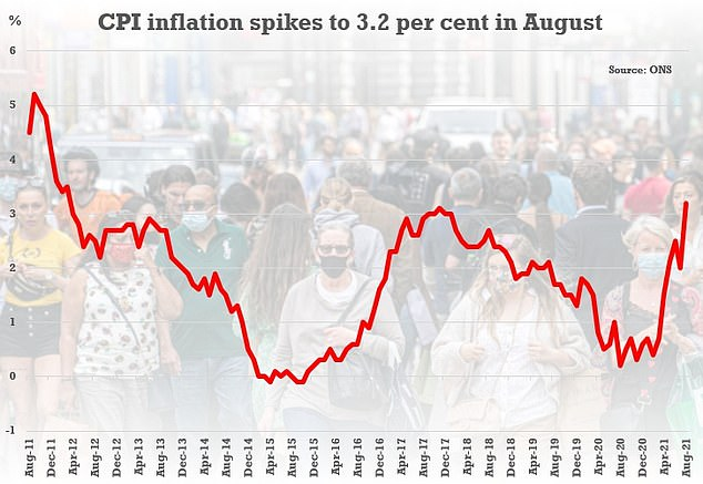 CPI inflation rises above expectations to 3.2% in August