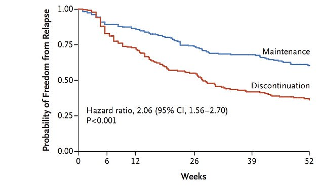 The graph shows the likelihood of depression relapse for people who continued taking antidepressants (blue line) compared to those who stopped taking drugs (red line).  Those who stopped taking treatment experienced a relapse sooner and were more likely to have another depressive episode overall.
