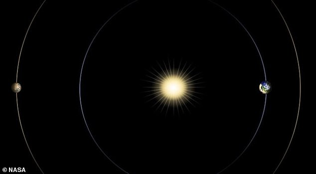 Solar conjunction, when Mars moves behind the Sun from Earth's perspective (pictured), occurs every two years and can disrupt interplanetary communication
