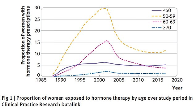 The graph shows the proportion of hormone therapy prescribed by women from the earliest available records.  Only one percent of women were receiving treatment in 1988, rising steadily to reach a peak of 30 percent in 2000 for women aged 50 to 59 then.  but later it fell from 2003