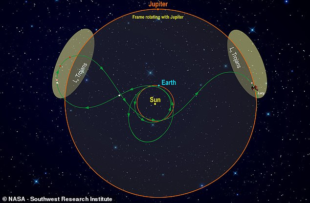 Trojan asteroids orbit the Sun in two large regions - one in front of Jupiter (L4) and the other behind it, known as L5