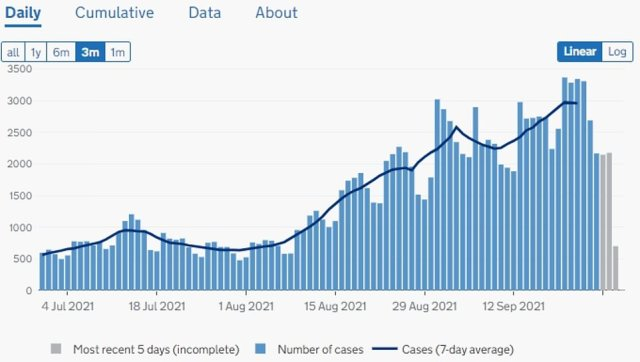 WALES: Cases are rising in Wales, where another 2,580 infections were recorded