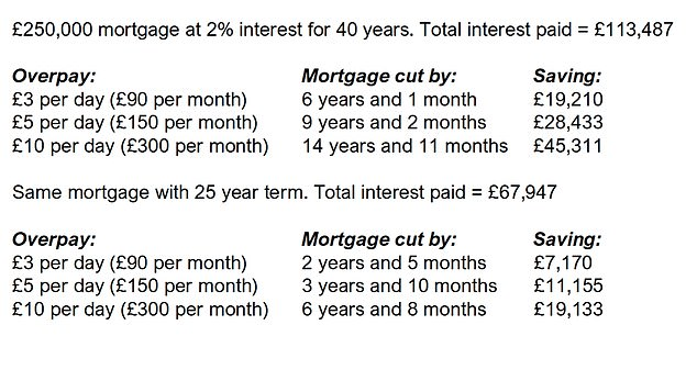 Of interest?  Homeowners can cut their interest payments by overpaying their mortgages.