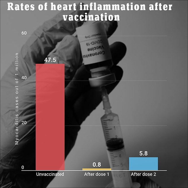 A recent study by KPSC found that people who received the COVID vaccine were seven times more likely to develop heartburn after the second dose of the jab.  However, people who have not been vaccinated have a significantly higher chance of developing myocarditis.